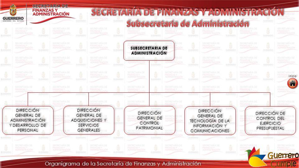 Organigrama de la Secretaría de Finanzas y Administración DIRECCIÓN DE ADMINISTRACIÓN ADMINISTRACIÓN DEPARTAMENTOS DE NÓMINA DEPARTAMENTO DE ARCHIVO Y CONTROL DE ASISTENCIA DEPARTAMENTO DE ARCHIVO Y CONTROL DE ASISTENCIA DEPARTAMENTO DE CONTROL DE GESTIÓN DEPARTAMENTO DE CONTROL DE GESTIÓN UNIDAD MÉDICA DIRECCIÓN GENERAL DE ADMINISTRACIÓN DIRECCIÓN GENERAL DE ADMINISTRACIÓN Y DESARROLLO DE PERSONAL Y DESARROLLO DE PERSONAL DIRECCIÓN GENERAL DE ADMINISTRACIÓN DIRECCIÓN GENERAL DE ADMINISTRACIÓN Y DESARROLLO DE PERSONAL Y DESARROLLO DE PERSONAL UNIDAD DE RELACIONES LABORALES LABORALES DIRECCIÓN DE RECURSOS HUMANOS RECURSOS HUMANOS DIRECCIÓN DE RECURSOS HUMANOS RECURSOS HUMANOS DIRECCIÓN DE DESARROLLO DE PERSONAL DIRECCIÓN DE DESARROLLO DE PERSONAL DEPARTAMENTO DE PRESUPUESTOS DEPARTAMENTO DE PRESUPUESTOS DEPARTAMENTO DE PERSONAL DEPARTAMENTO DE PERSONAL DEPARTAMENTO DE ESTADÍSTICA EDUCATIVA DEPARTAMENTO DE ESTADÍSTICA EDUCATIVA DEPARTAMENTO DE EDUCACIÓN ESTATAL DEPARTAMENTO DE EDUCACIÓN ESTATAL DEPARTAMENTO DE NORMATIVIDAD EDUCATIVA OFICINAS REGIONALES DE MAGISTERIO ESTATAL (8) DEPARTAMENTO DE CAPACITACIÓN DEPARTAMENTO DE EVALUACIÓN PERSONAL ACAPULCO COSTA CHICA COSTA GRANDE NORTE TIERRA CALIENTE CENTRO MONTAÑA ALTA MONTAÑA BAJA ACAPULCO COSTA CHICA COSTA GRANDE NORTE TIERRA CALIENTE CENTRO MONTAÑA ALTA MONTAÑA BAJA inicio