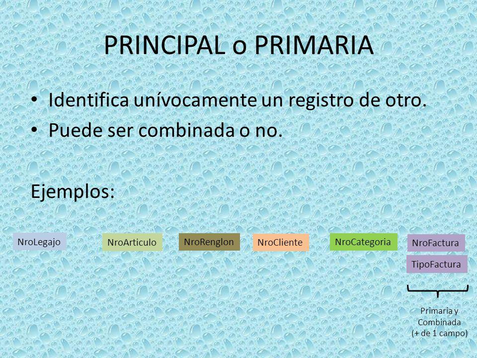 PRINCIPAL o PRIMARIA Identifica unívocamente un registro de otro. Puede ser combinada o no. Ejemplos: NroLegajo NroArticulo NroCliente NroFactura Tipo