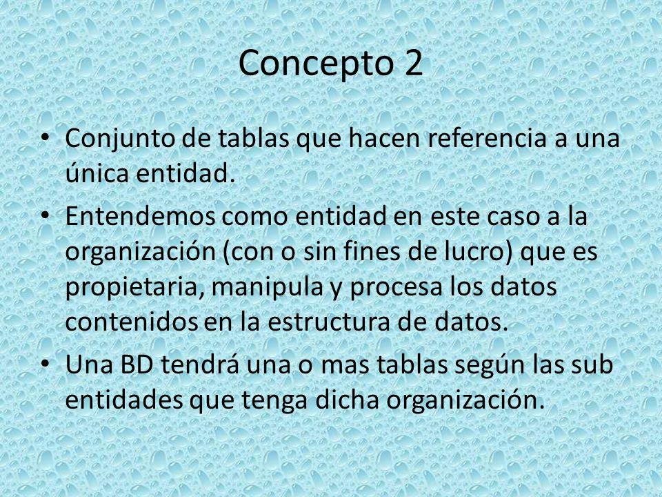 Concepto 2 Conjunto de tablas que hacen referencia a una única entidad. Entendemos como entidad en este caso a la organización (con o sin fines de luc