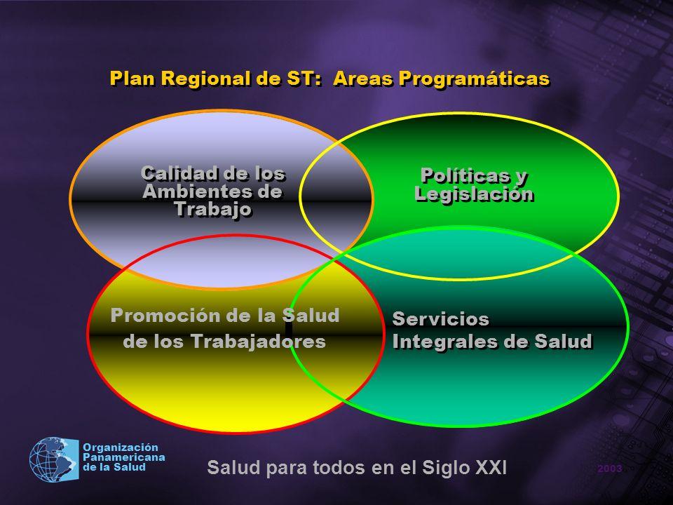 2003 Organización Panamericana de la Salud Plan Regional de ST: Areas Programáticas Políticas y Legislación Políticas y Legislación Servicios Integral