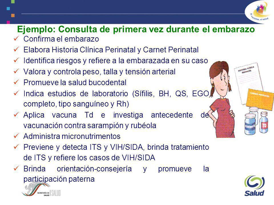 Ejemplo: Consulta de primera vez durante el embarazo Confirma el embarazo Elabora Historia Clínica Perinatal y Carnet Perinatal Identifica riesgos y r