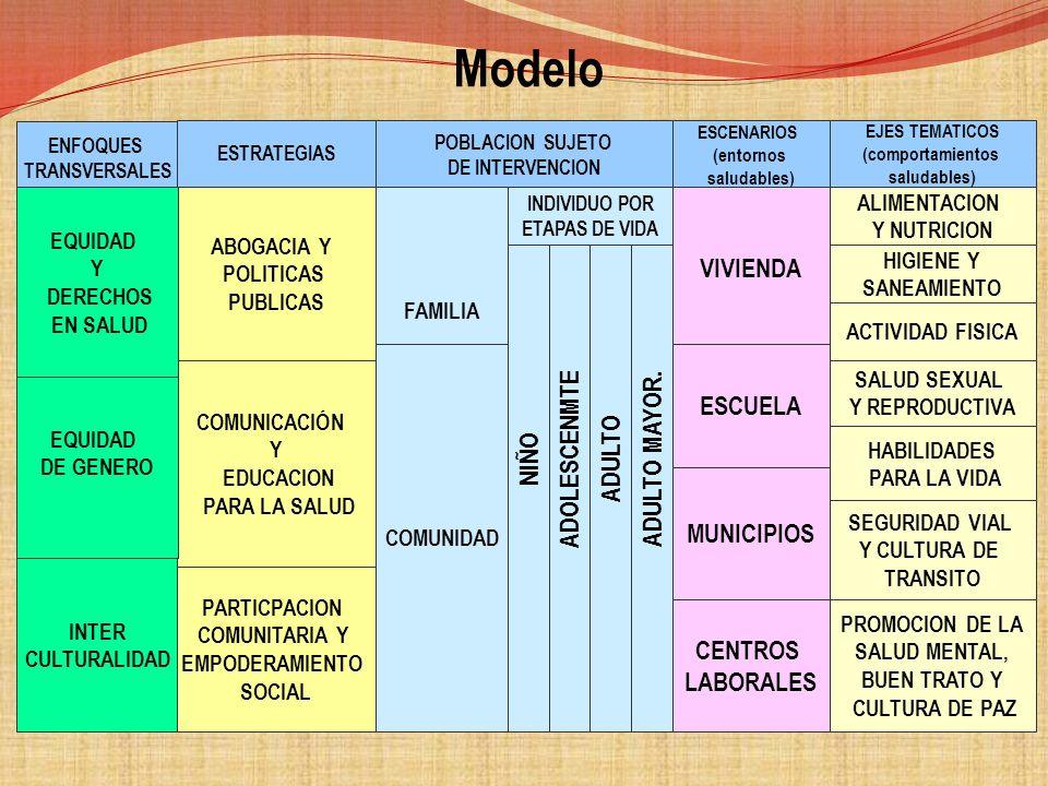 MODELO DE ABORDAJE DE PROMOCIÓN DE LA SALUD