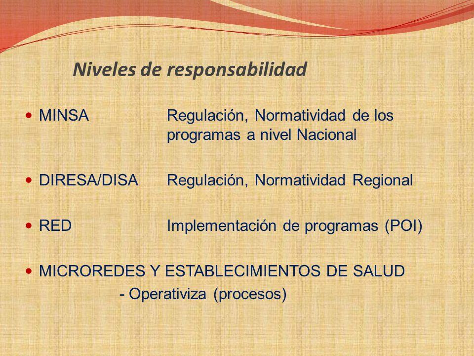 Programas de Intervenci ó n de Promoci ó n de la Salud FAMILIA Y VIVIENDA INSTITUCION EDUCATIVA MUNICIPIO Y COMUNIDAD CENTRO LABORAL ETAPAS DE VIDA Y