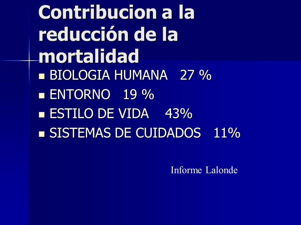Contribucion a la reducción de la mortalidad BIOLOGIA HUMANA 27 % BIOLOGIA HUMANA 27 % ENTORNO 19 % ENTORNO 19 % ESTILO DE VIDA 43% ESTILO DE VIDA 43%