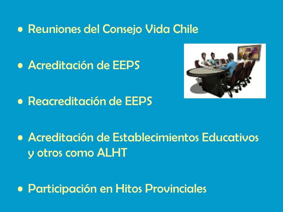Reuniones del Consejo Vida Chile Acreditación de EEPS Reacreditación de EEPS Acreditación de Establecimientos Educativos y otros como ALHT Participación en Hitos Provinciales