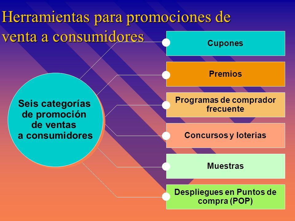 Tipos de Clientes & Metas de promoción de Ventas Tipo de CompradorResultados deseadosEj. de promociones de ventas Clientes lealesReforzar comportamien