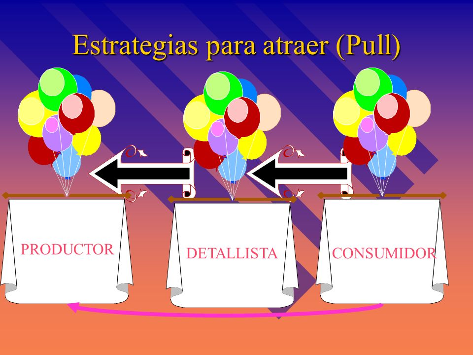 Estrategias de Impulso (Push) PRODUCTOR DETALLISTACONSUMIDOR