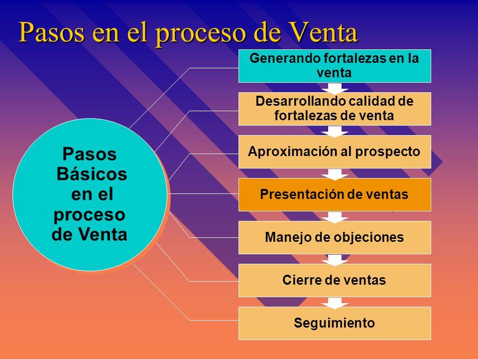 Diferencias entre sistemas Tradicional & Relacional de venta Ventas personales tradicionales Venta de productos (bienes y servicios) Enfoque en cierre
