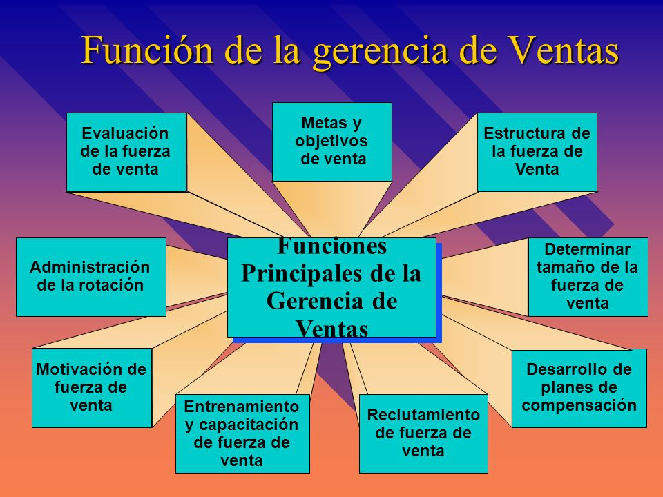 Pasos en el proceso de Venta Pasos Básicos en el proceso de Venta Pasos Básicos en el proceso de Venta Generando fortalezas en la venta Desarrollando