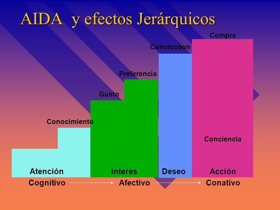 Información preliminar Conocimiento Atractivo Preferencia Convicción Compra