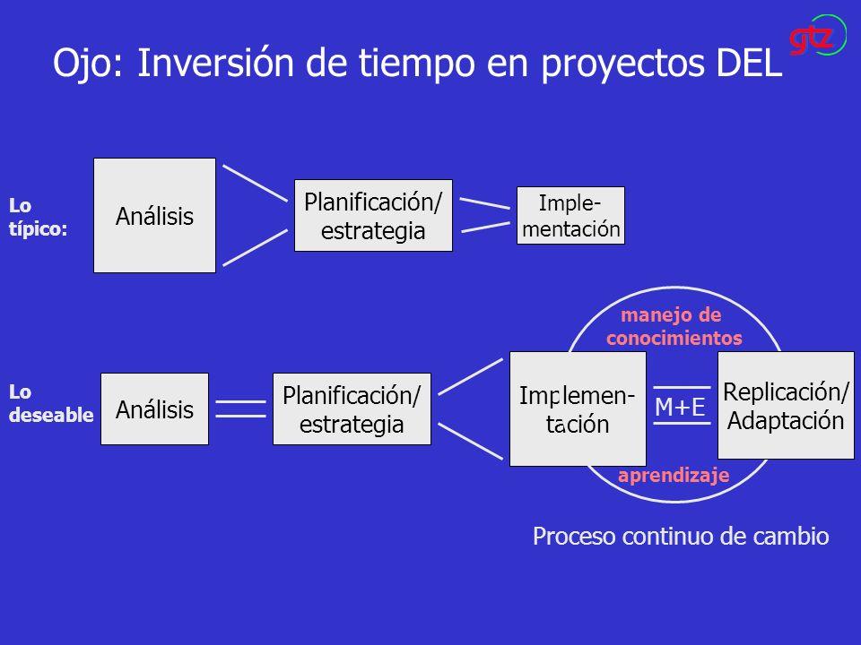 Ojo: Inversión de tiempo en proyectos DEL Análisis Planificación/ estrategia Imple- mentación Lo típico: Implemen- tación Análisis Planificación/ estr