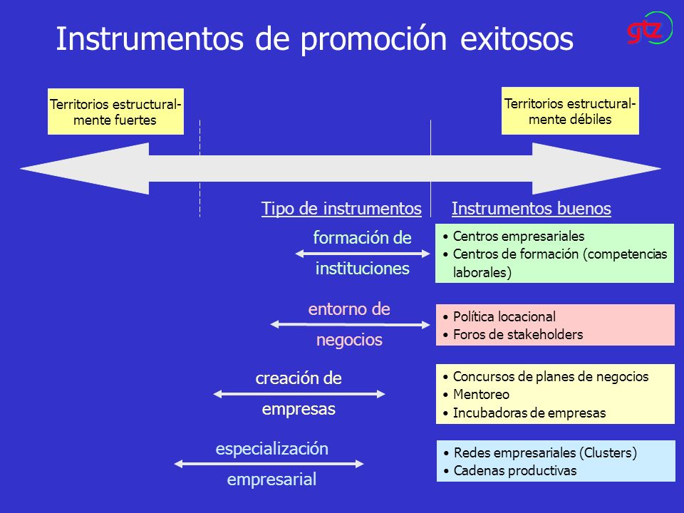 Instrumentos de promoción exitosos Tipo de instrumentosInstrumentos buenos Territorios estructural- mente fuertes Territorios estructural- mente débil