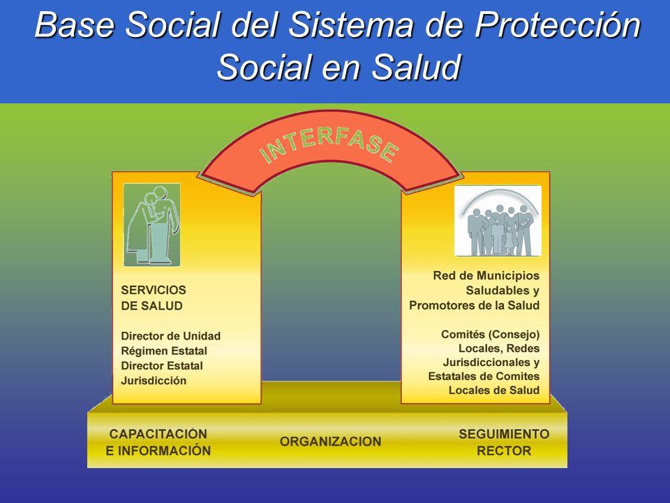 Base Social del Sistema de Protección Social en Salud