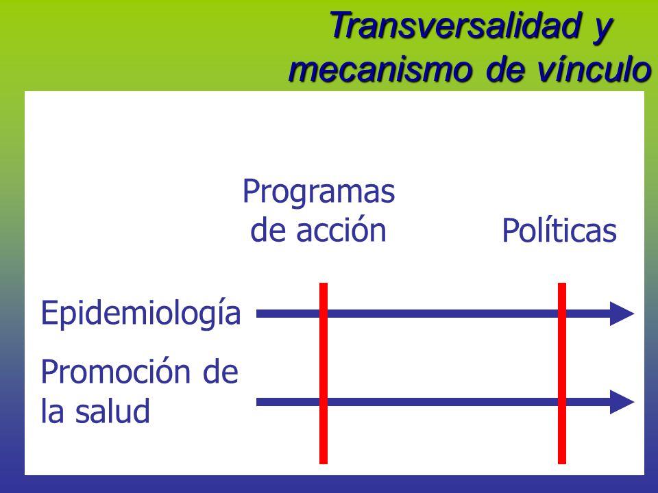 Transversalidad y mecanismo de vínculo con Programas Epidemiología Promoción de la salud Programas de acción Políticas