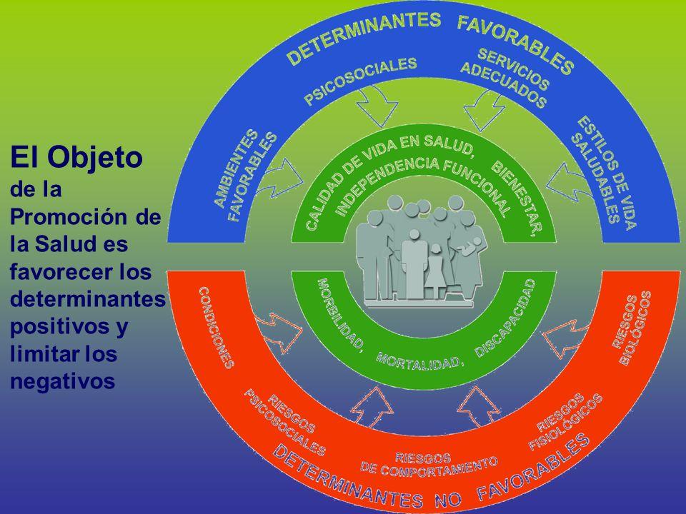 El Objeto de la Promoción de la Salud es favorecer los determinantes positivos y limitar los negativos