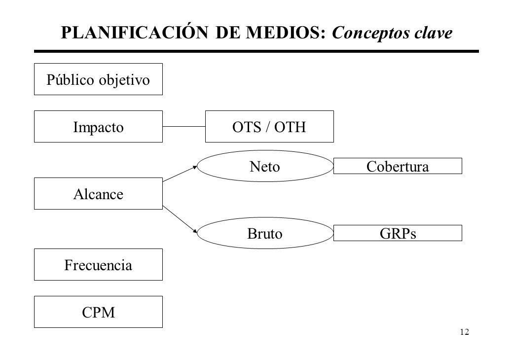 12 PLANIFICACIÓN DE MEDIOS: Conceptos clave Público objetivo ImpactoOTS / OTH Alcance Neto Bruto GRPs Cobertura Frecuencia CPM