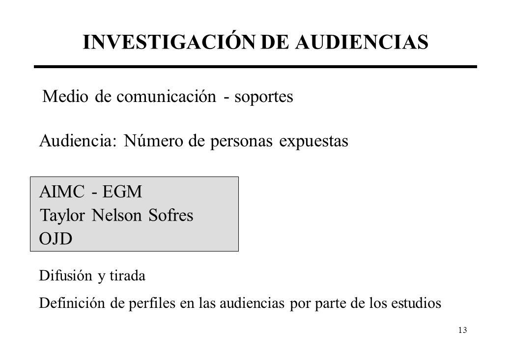13 INVESTIGACIÓN DE AUDIENCIAS Medio de comunicación - soportes Audiencia: Número de personas expuestas AIMC - EGM Taylor Nelson Sofres OJD Difusión y tirada Definición de perfiles en las audiencias por parte de los estudios