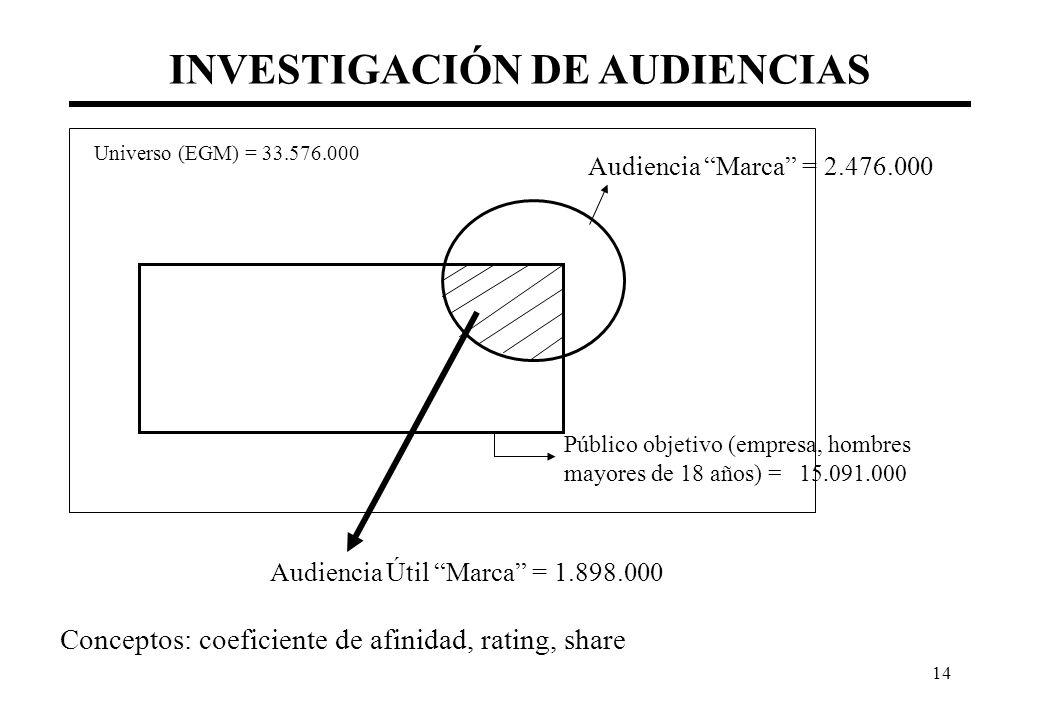 14 INVESTIGACIÓN DE AUDIENCIAS Universo (EGM) = 33.576.000 Audiencia Marca = 2.476.000 Público objetivo (empresa, hombres mayores de 18 años) = 15.091.000 Audiencia Útil Marca = 1.898.000 Conceptos: coeficiente de afinidad, rating, share