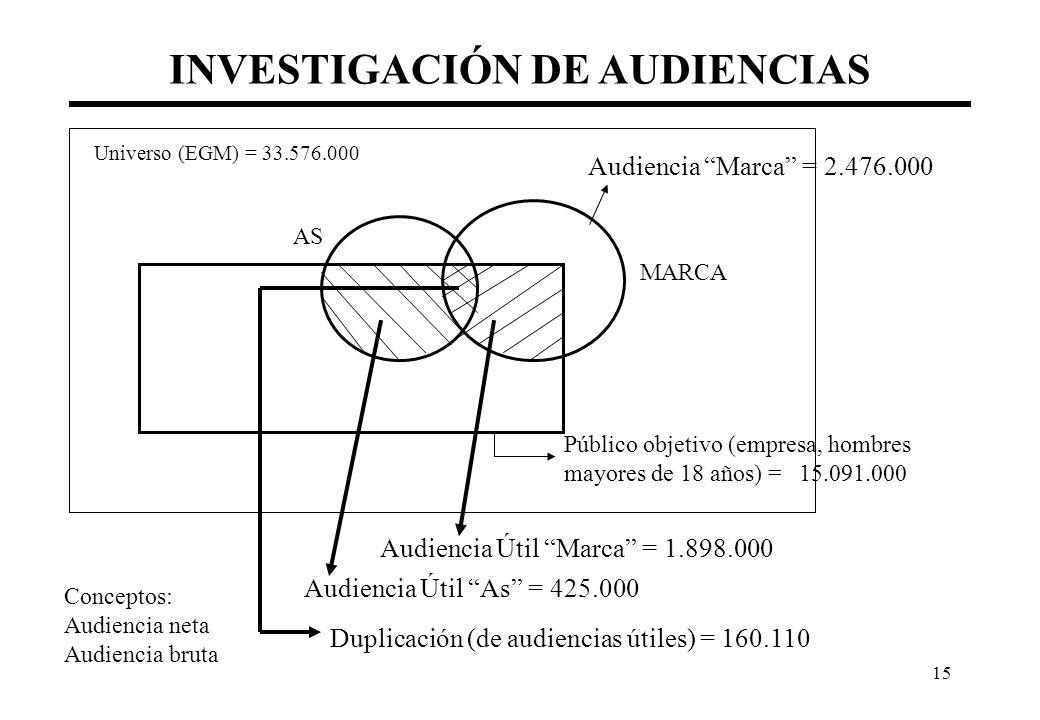 15 INVESTIGACIÓN DE AUDIENCIAS Universo (EGM) = 33.576.000 Audiencia Marca = 2.476.000 Público objetivo (empresa, hombres mayores de 18 años) = 15.091.000 Audiencia Útil Marca = 1.898.000 Audiencia Útil As = 425.000 MARCA AS Duplicación (de audiencias útiles) = 160.110 Conceptos: Audiencia neta Audiencia bruta