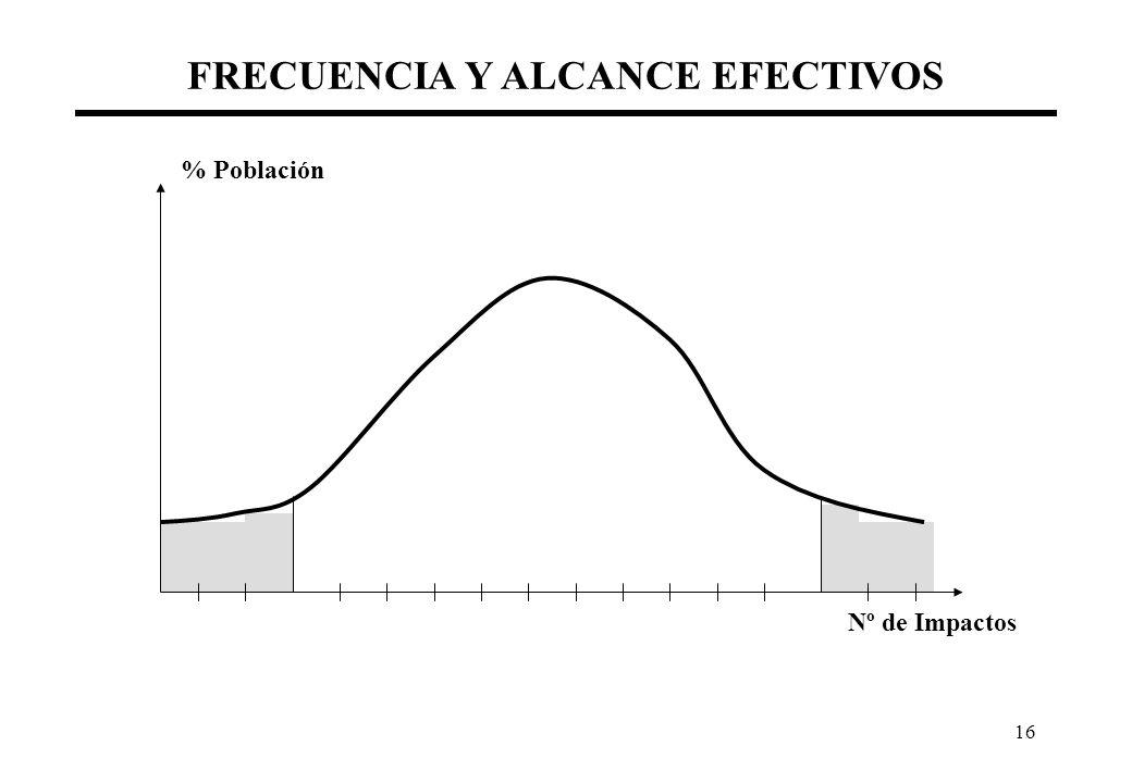 16 FRECUENCIA Y ALCANCE EFECTIVOS Nº de Impactos % Población
