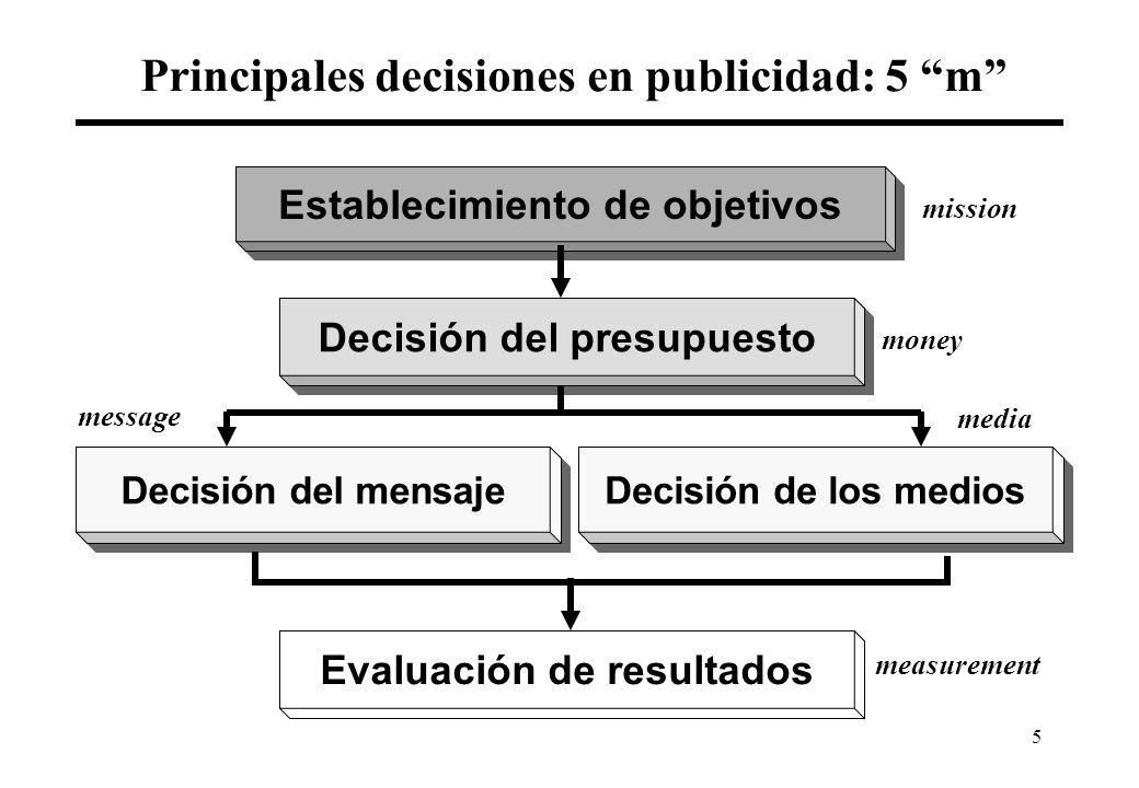 5 Principales decisiones en publicidad: 5 m Establecimiento de objetivos Decisión del presupuesto Decisión del mensaje Decisión de los medios Evaluación de resultados mission money message media measurement