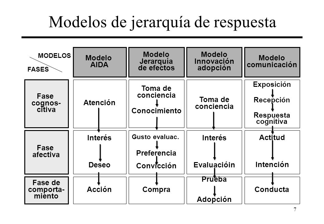 7 Modelos de jerarquía de respuesta Modelo comunicación Modelo AIDA Modelo Innovación adopción Modelo Jerarquía de efectos FASES Fase cognos- citiva Fase afectiva Fase de comporta- miento Toma de conciencia Prueba Adopción Interés Evaluacióin Compra Gusto evaluac.