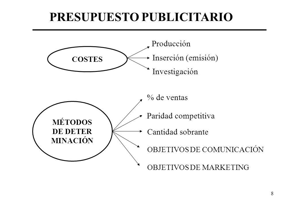 8 PRESUPUESTO PUBLICITARIO COSTES Producción Inserción (emisión) Investigación MÉTODOS DE DETER MINACIÓN % de ventas Paridad competitiva Cantidad sobrante OBJETIVOS DE COMUNICACIÓN OBJETIVOS DE MARKETING