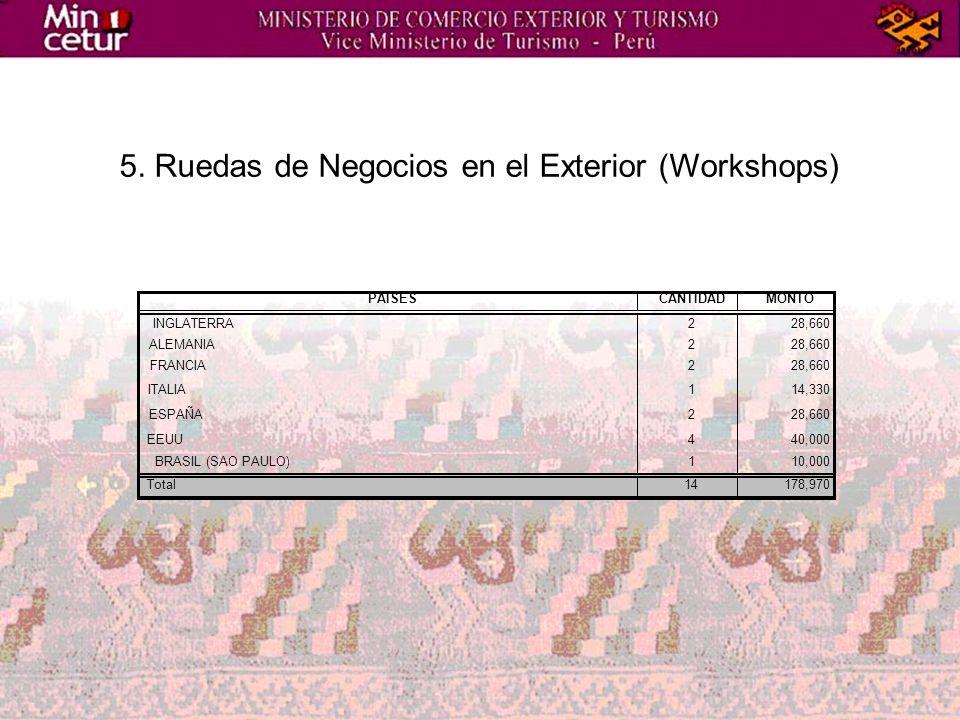 5. Ruedas de Negocios en el Exterior (Workshops) PAISESCANTIDADMONTO INGLATERRA228,660 ALEMANIA228,660 FRANCIA228,660 ITALIA114,330 ESPAÑA228,660 EEUU