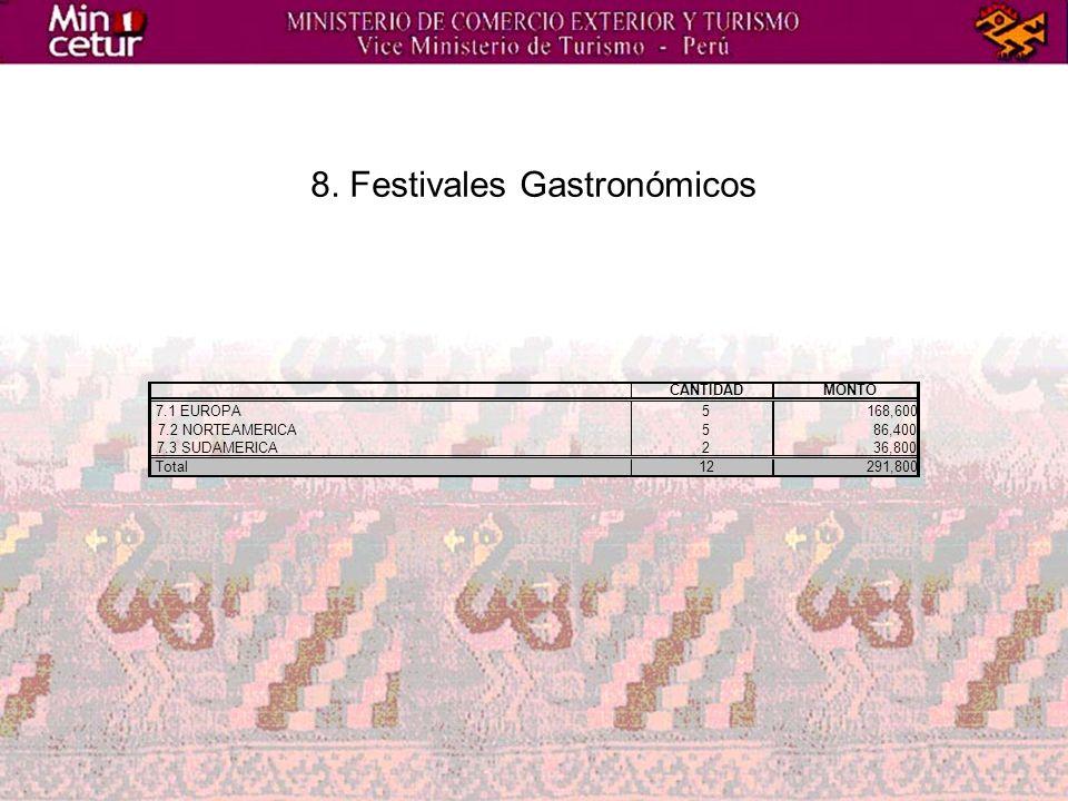 8. Festivales Gastronómicos CANTIDADMONTO 7.1 EUROPA5168,600 7.2 NORTEAMERICA586,400 7.3 SUDAMERICA236,800 Total12291,800