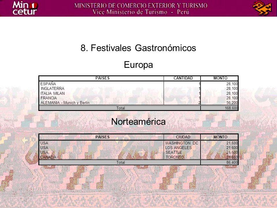 8. Festivales Gastronómicos Europa Norteamérica PAISESCANTIDADMONTO ESPAÑA128,100 INGLATERRA128,100 ITALIA MILAN128,100 FRANCIA128,100 ALEMANIA - Muni