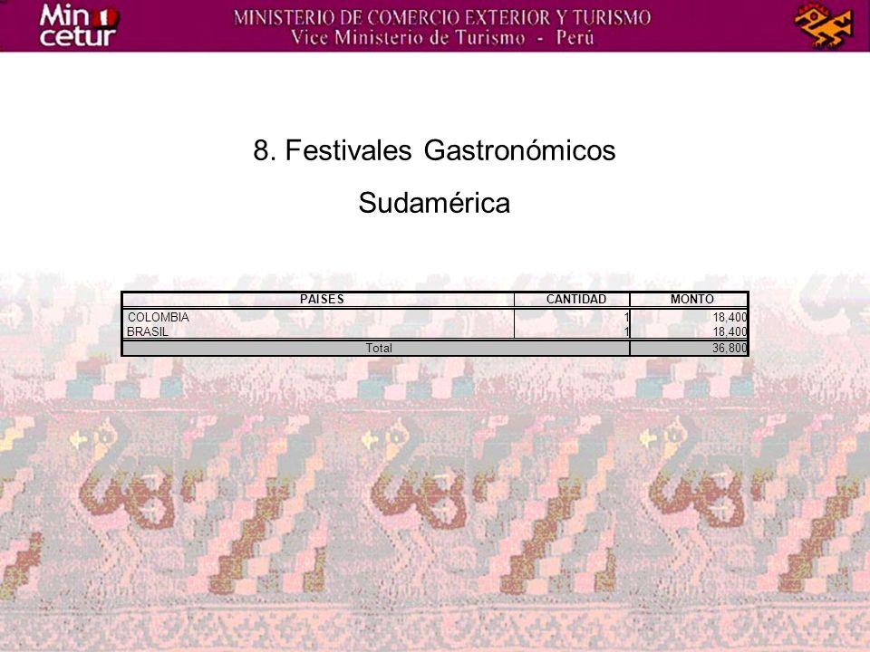 8. Festivales Gastronómicos Sudamérica PAISESCANTIDADMONTO COLOMBIA118,400 BRASIL118,400 36,800Total