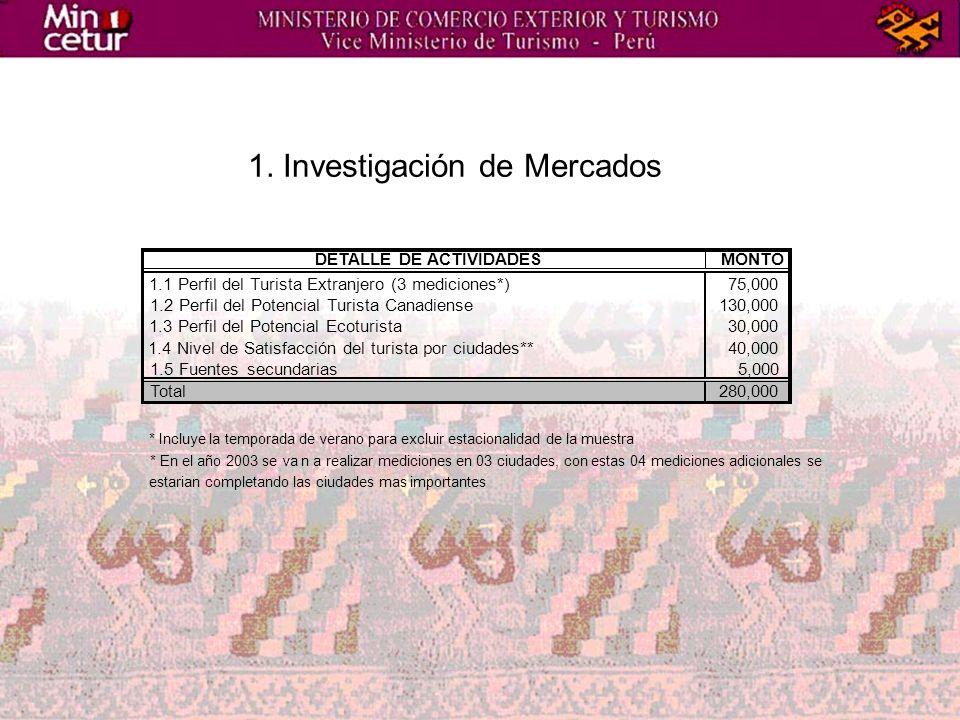 1. Investigación de Mercados DETALLE DE ACTIVIDADESMONTO 1.1 Perfil del Turista Extranjero (3 mediciones*)75,000 1.2 Perfil del Potencial Turista Cana