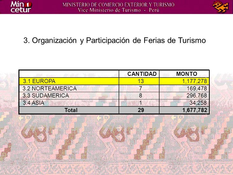 3. Organización y Participación de Ferias de Turismo CANTIDADMONTO 3.1 EUROPA131,177,278 3.2 NORTEAMERICA7169,478 3.3 SUDAMERICA8296,768 3.4 ASIA134,2
