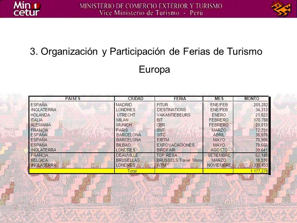 3. Organización y Participación de Ferias de Turismo Europa PAISESCIUDADFERIAMESMONTO ESPAÑAMADRIDFITURENE/FEB205,282 INGLATERRALONDRESDESTINATIONSENE