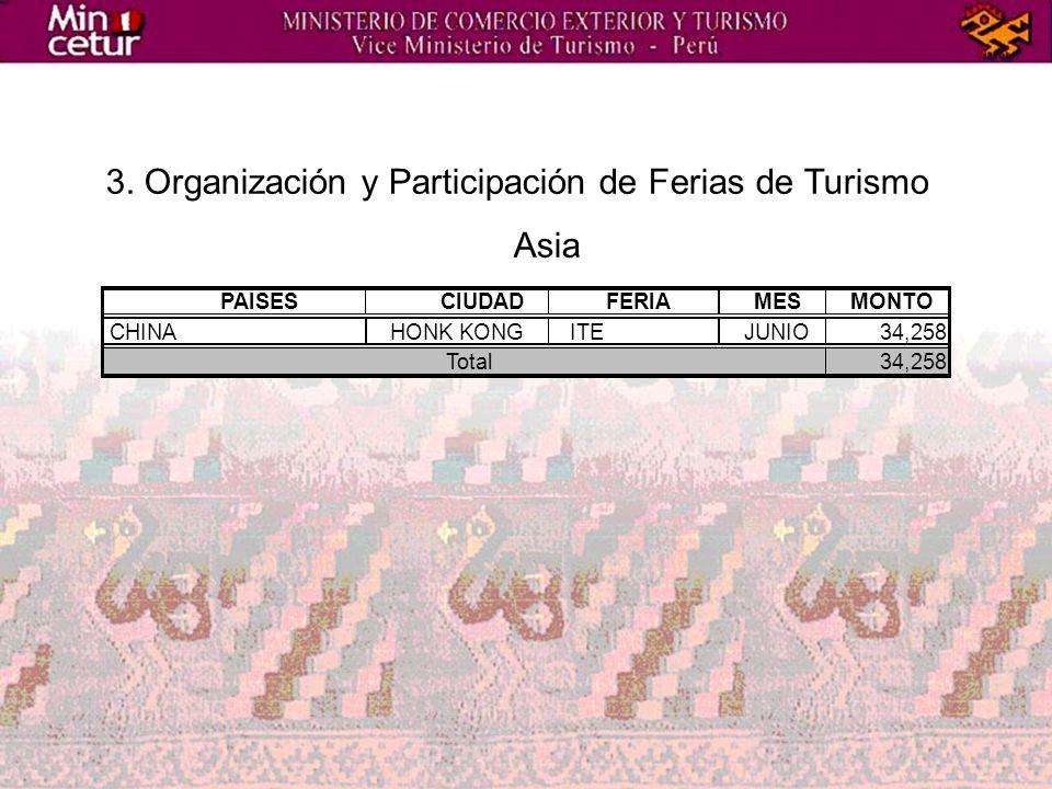 3. Organización y Participación de Ferias de Turismo Asia PAISESCIUDADFERIAMESMONTO CHINAHONK KONGITEJUNIO34,258 Total