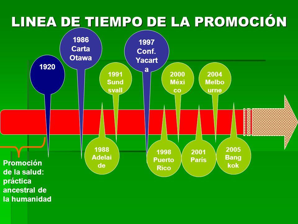 LINEA DE TIEMPO DE LA PROMOCIÓN 1920 1986 Carta Otawa 1997 Conf. Yacart a Promoción de la salud: práctica ancestral de la humanidad 1991 Sund svall 19