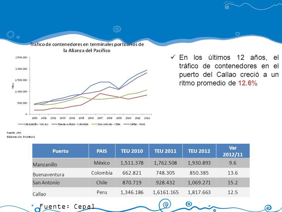 En los últimos 12 años, el tráfico de contenedores en el puerto del Callao creció a un ritmo promedio de 12.6% PuertoPAISTEU 2010TEU 2011TEU 2012 Var