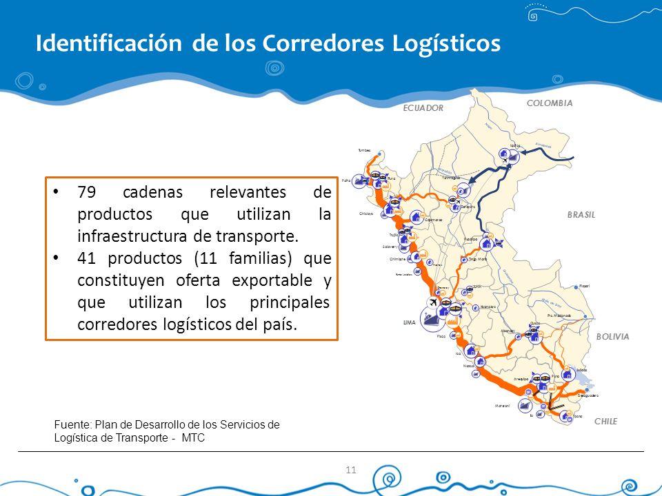 79 cadenas relevantes de productos que utilizan la infraestructura de transporte. 41 productos (11 familias) que constituyen oferta exportable y que u
