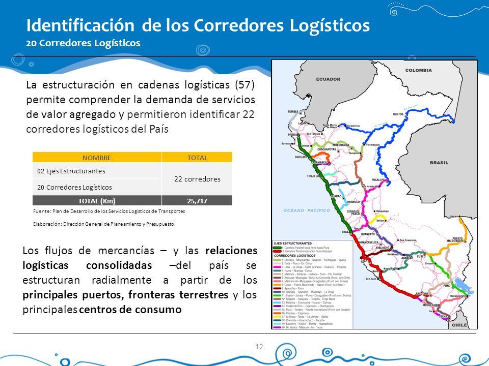 NOMBRETOTAL 02 Ejes Estructurantes 22 corredores 20 Corredores Logísticos TOTAL (Km)25,717 Fuente: Plan de Desarrollo de los Servicios Logísticos de T