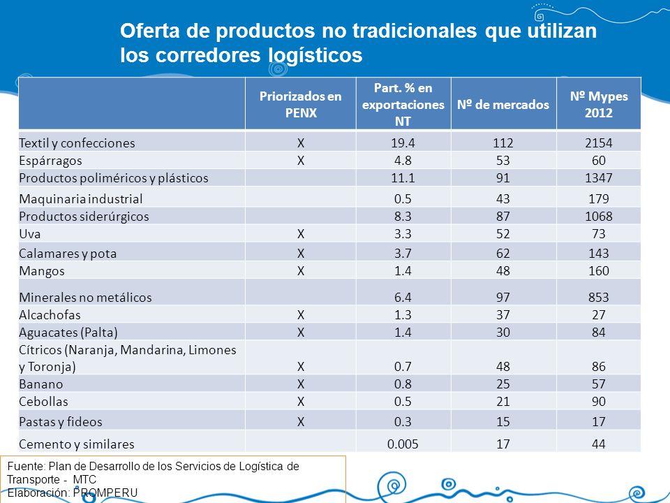 Priorizados en PENX Part. % en exportaciones NT Nº de mercados Nº Mypes 2012 Textil y confeccionesX19.41122154 EspárragosX4.85360 Productos polimérico