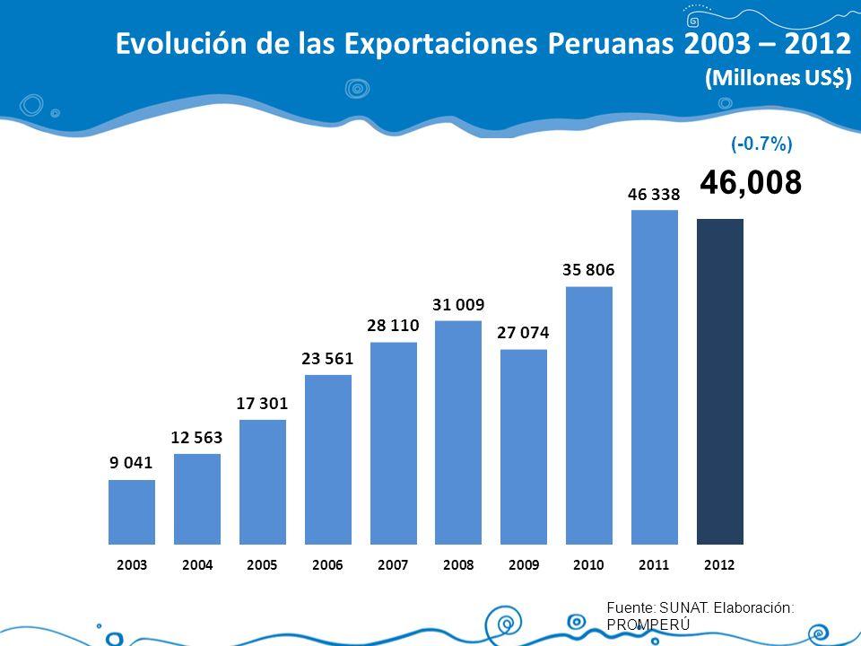 Fuente: SUNAT. Elaboración: PROMPERÚ Evolución de las Exportaciones Peruanas 2003 – 2012 (Millones US$) (-0.7%) 46,008