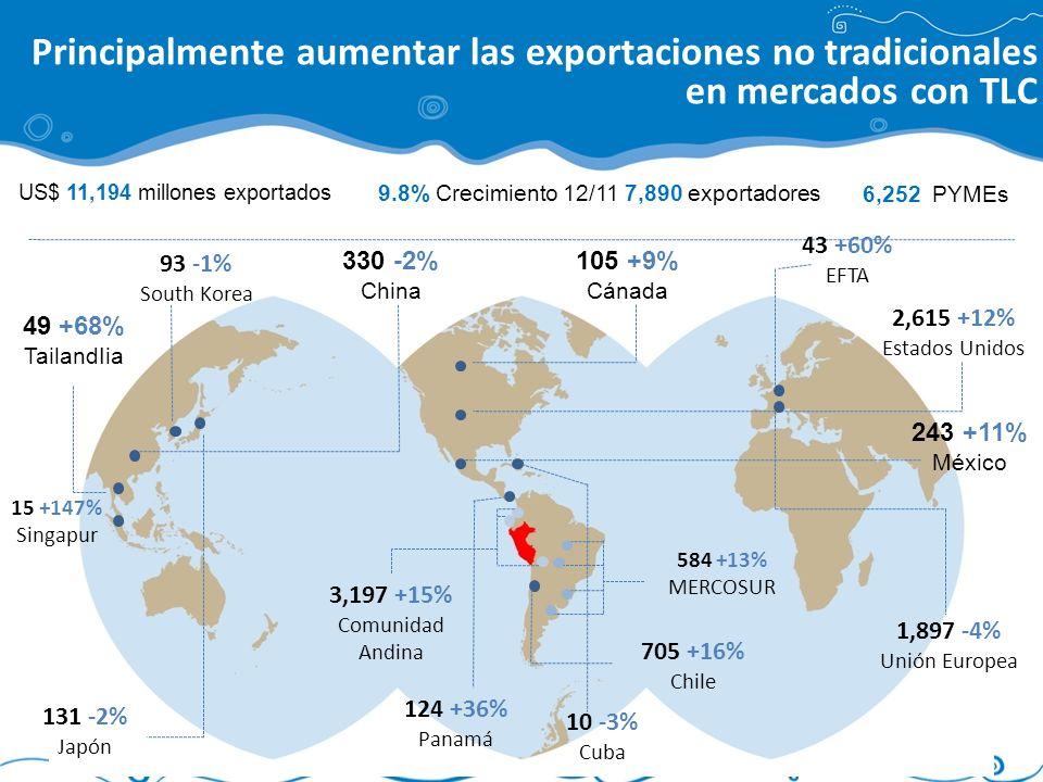 US$ 11,194 millones exportados 9.8% Crecimiento 12/117,890 exportadores 15 +147% Singapur 49 +68% TailandIia 330 -2% China 105 +9% Cánada 43 +60% EFTA