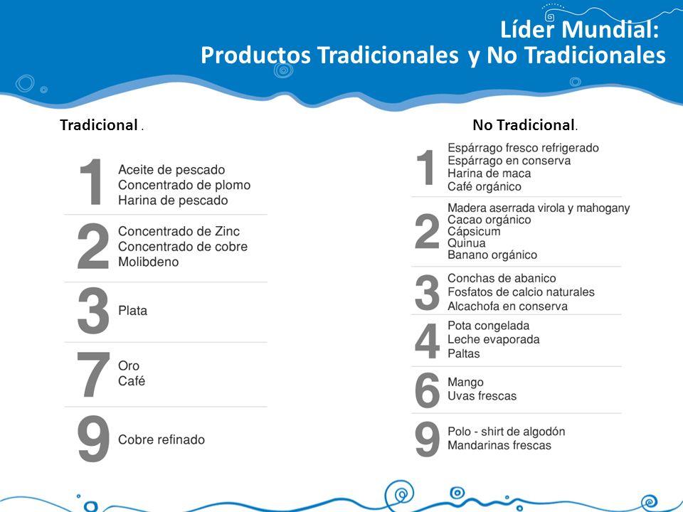 Líder Mundial: Productos Tradicionales y No Tradicionales Tradicional. No Tradicional.