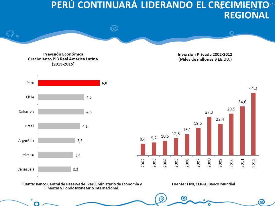 PERÚ CONTINUARÁ LIDERANDO EL CRECIMIENTO REGIONAL Previsión Económica Crecimiento PIB Real América Latina (2013-2015) Fuente : FMI, CEPAL, Banco Mundi