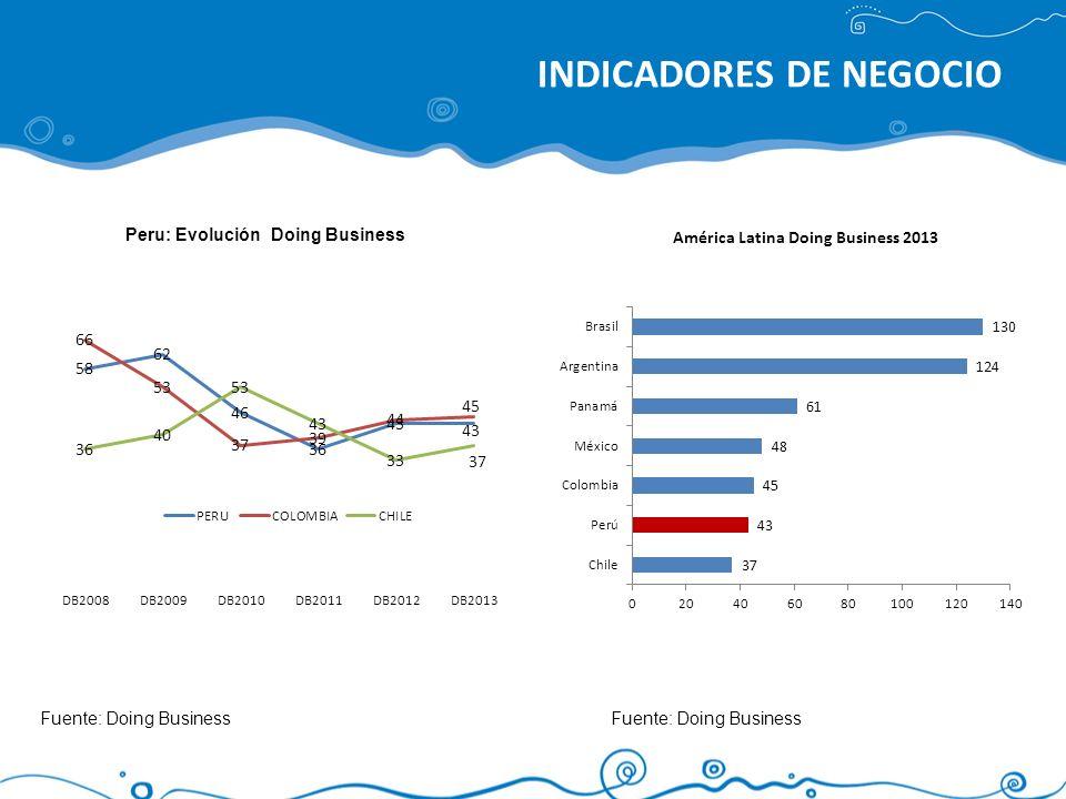 Perú: Índice de Calidad de Infraestructura Portuaria 2012 Fuente: World Economic Forum Índice de Competitividad Global - ICG El Índice de Competitividad Mundial está compuesto por 113 variables sobre 133 países agrupadas en doce pilares que sintetizan el conjunto de instituciones, políticas y factores que determinan la productividad de un país.