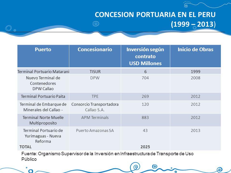 PuertoConcesionarioInversión según contrato USD Millones Inicio de Obras Terminal Portuario MataraniTISUR61999 Nuevo Terminal de Contenedores DPW Call