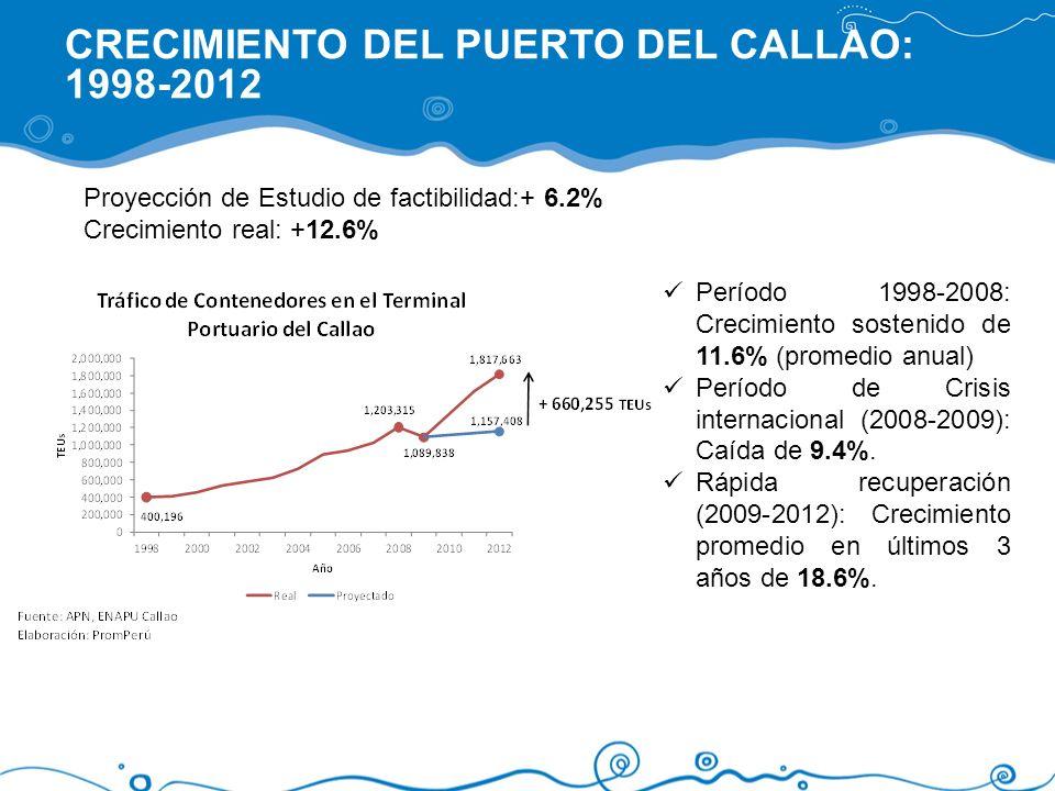 CRECIMIENTO DEL PUERTO DEL CALLAO: 1998-2012 Período 1998-2008: Crecimiento sostenido de 11.6% (promedio anual) Período de Crisis internacional (2008-