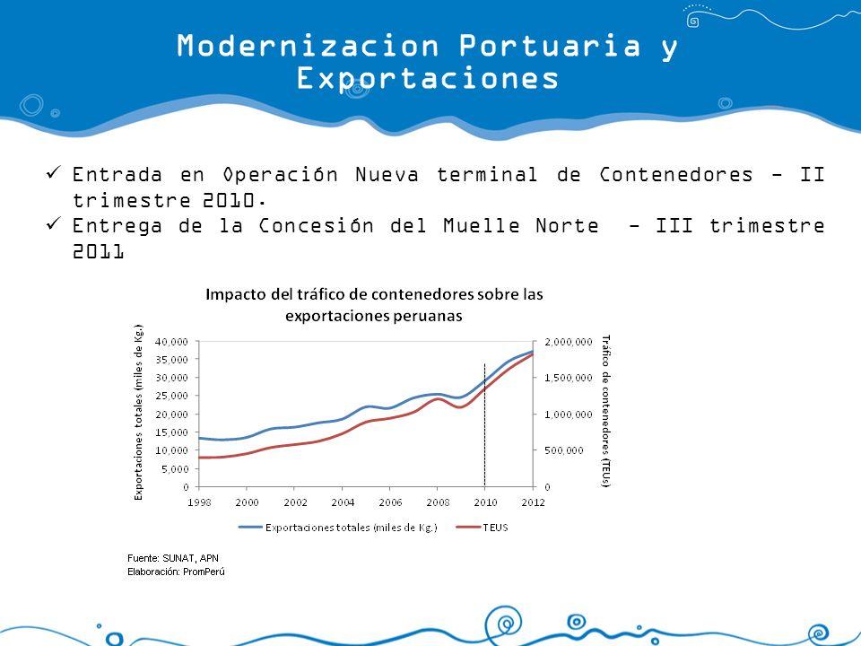 Modernizacion Portuaria y Exportaciones Entrada en Operación Nueva terminal de Contenedores - II trimestre 2010. Entrega de la Concesión del Muelle No