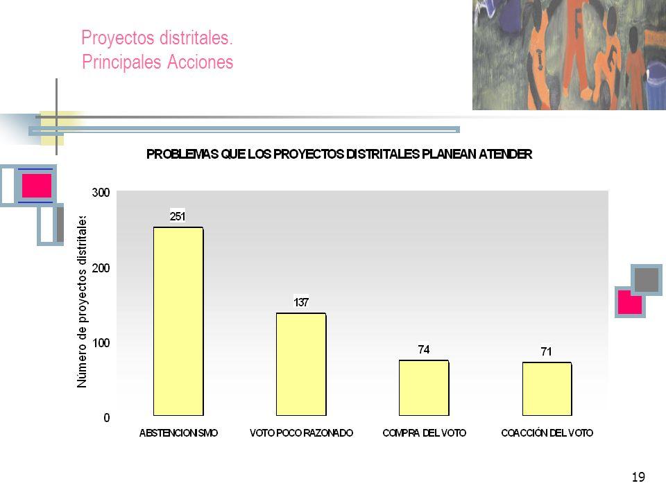 19 Proyectos distritales. Principales Acciones