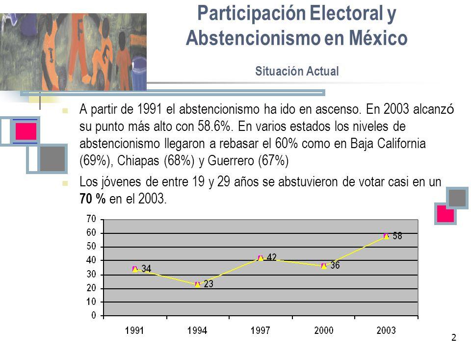 2 Participación Electoral y Abstencionismo en México Situación Actual A partir de 1991 el abstencionismo ha ido en ascenso. En 2003 alcanz ó su punto